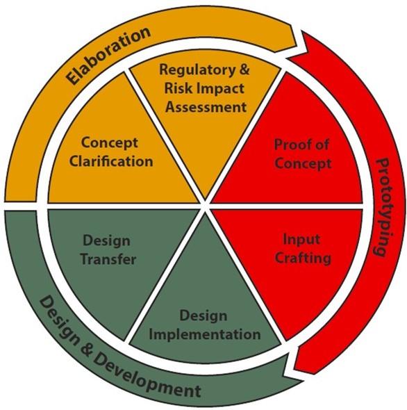 MedTech Design Studio_palvelupaketit